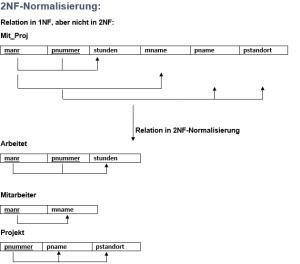 2NF-Normalisierung