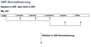 3NF-Normalisierung